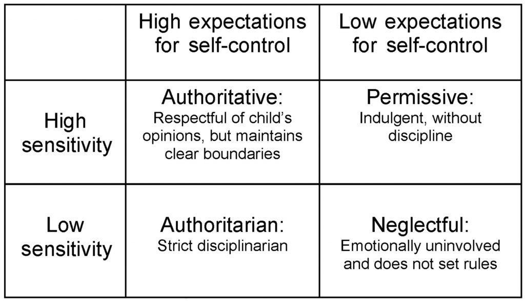Chart for the 4 parenting styles as outlined by Diana Baumrind - high vs low demand and responsiveness