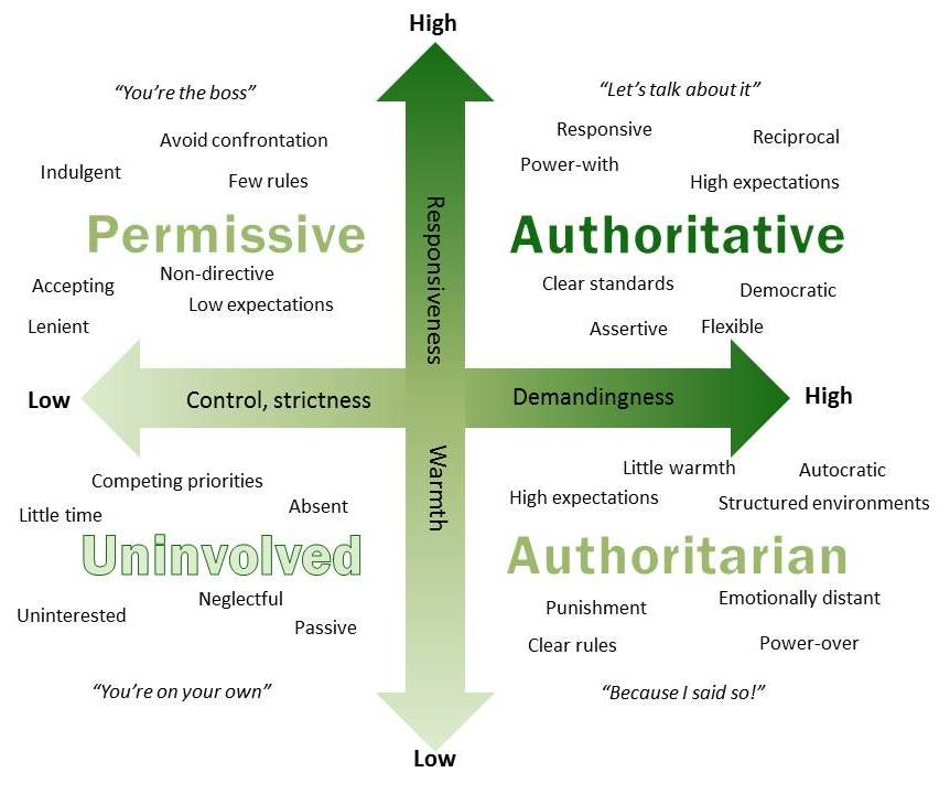 Chart for the 4 different types of parenting method as outlined in this blog. Permissive, Authoritative, Authoritarian, and Uninvolved